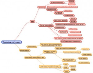mindmap threats to press freedom